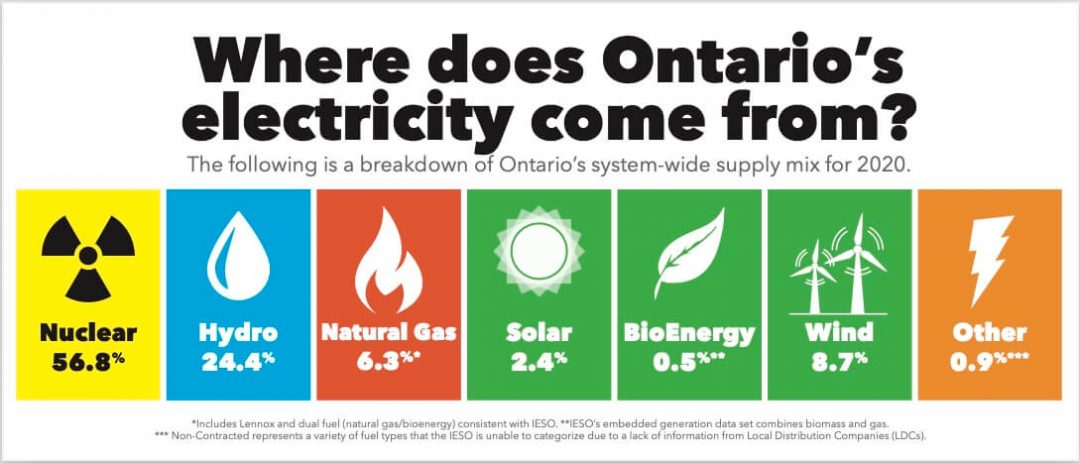 Ontario's System-Wide Electricity Supply Mix: 2020 Data